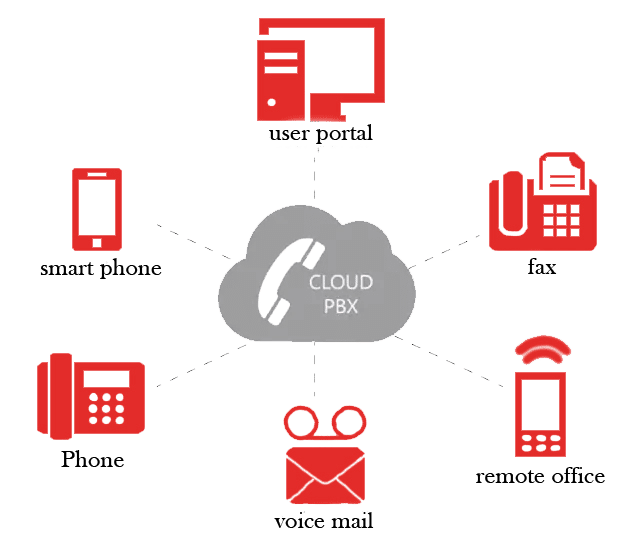unified communication system