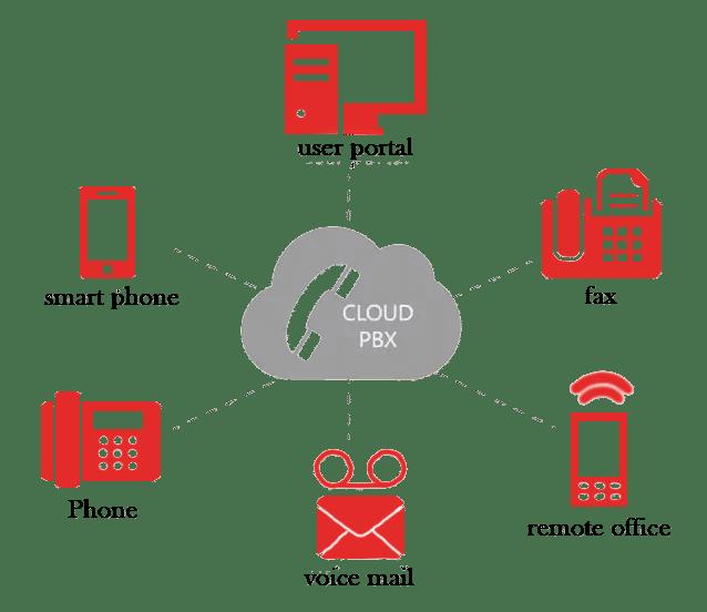 Telesupply-cloud-phone-system